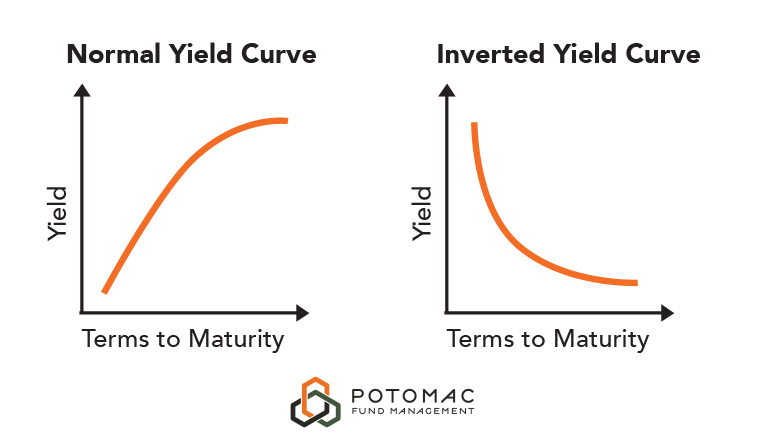 Yield Curve Graphs