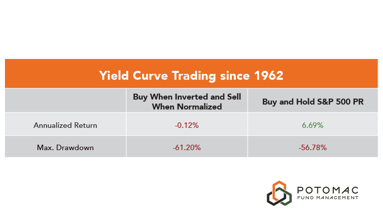 Yield Curve Trading since 1962 Chart1-1