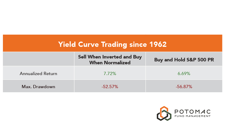 Yield Curve Trading since 1962 Chart2
